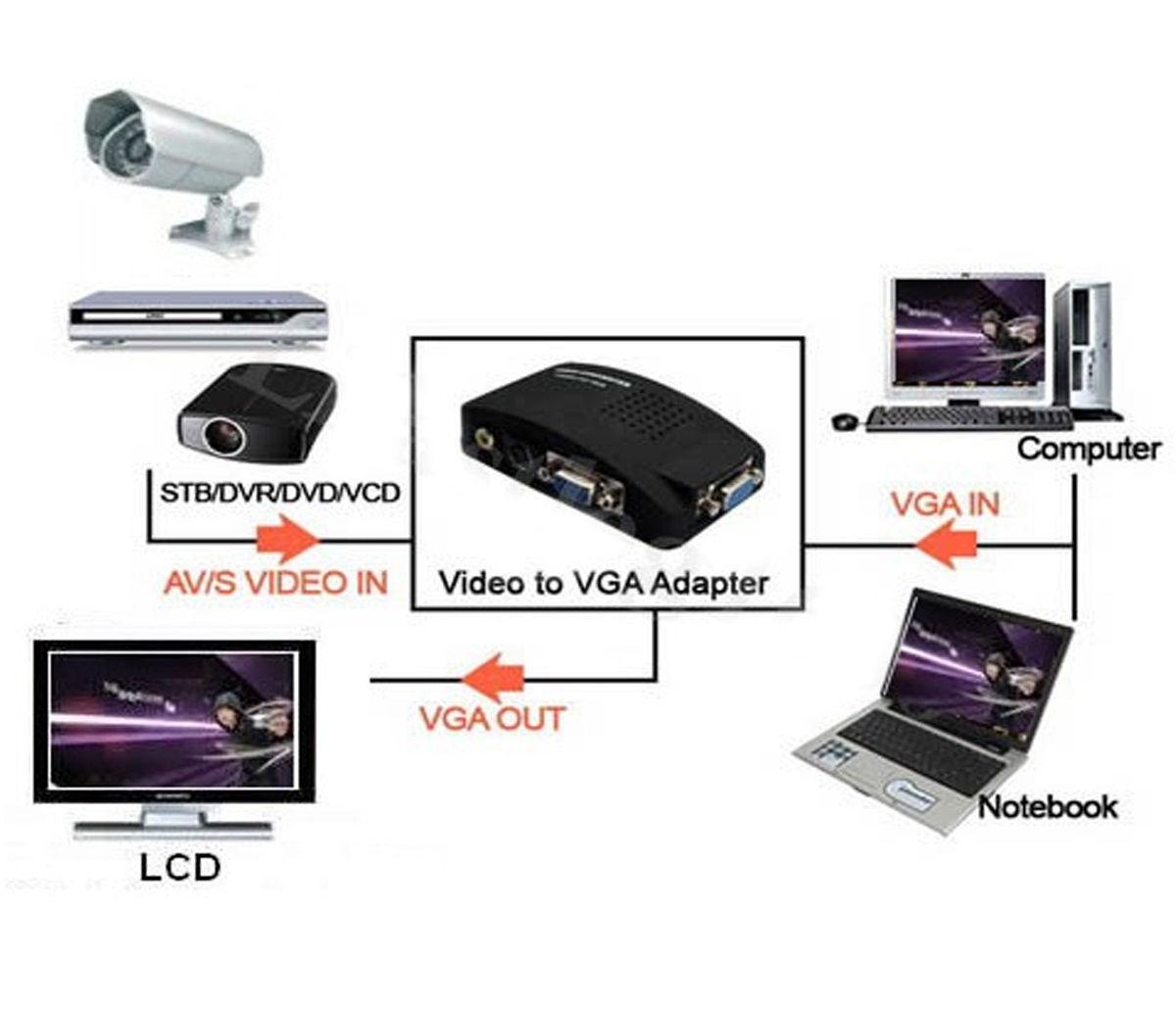 Video Svideo TV AV RCA to PC VGA Signal Adapter Converter video Switch Box
