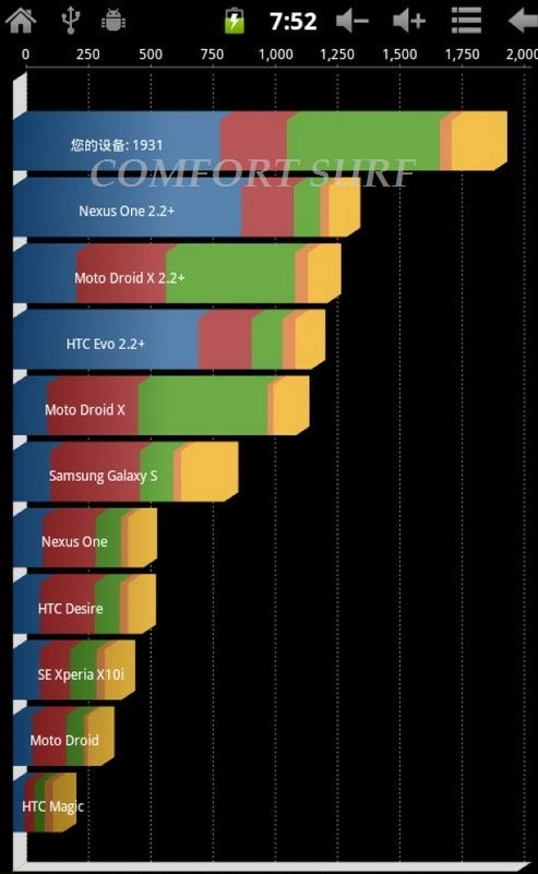 Ly-F1 Netpad A10 Performance chart