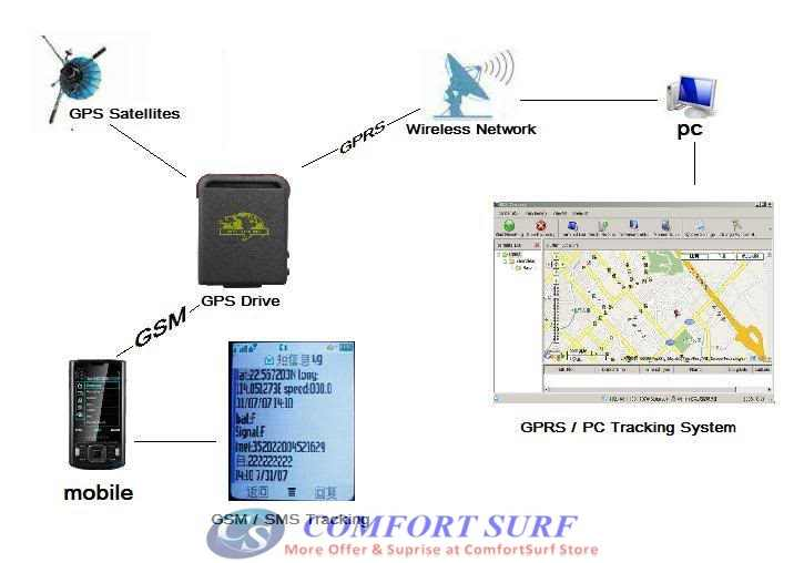 GPS/GSM/GPRS TK102 Tracking Device