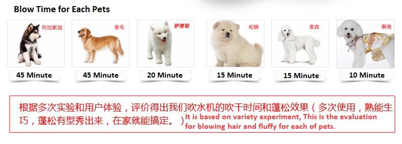 Pet Blower Pet Dryer Easy tools