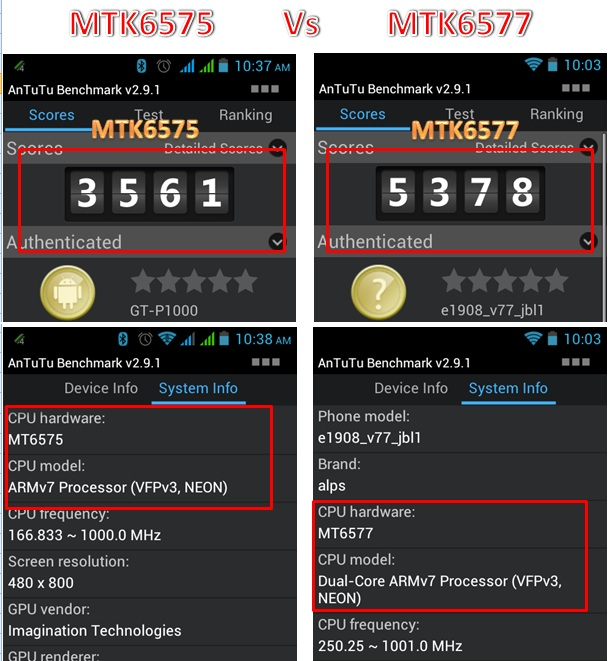 Comparision MTK6575 Vs MTK6577 Antutu score