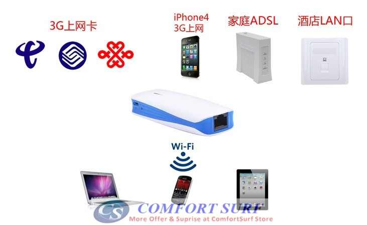 3G Mobile Mifi Wifi Router with power bank function